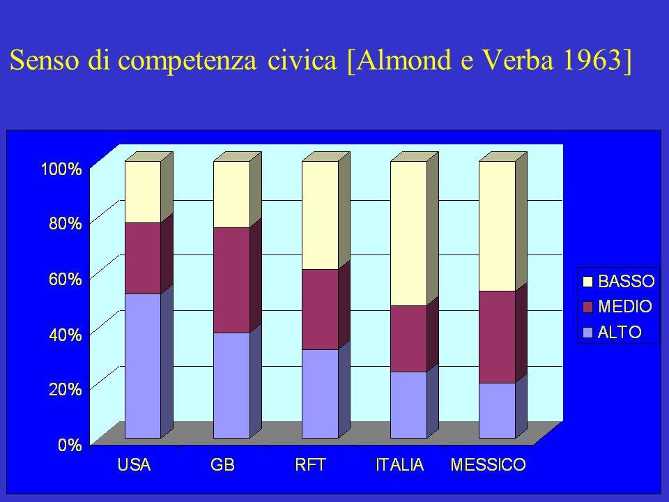 Senso di competenza civica [Almond e Verba 1963]